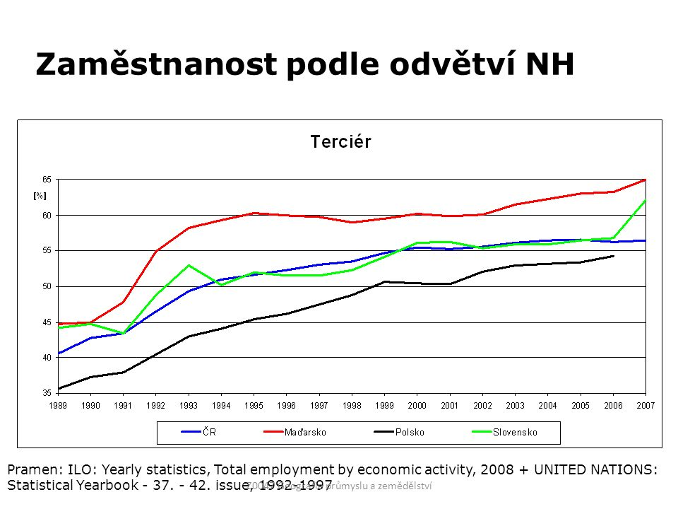 Zaměstnanost podle odvětví NH Pramen: ILO: Yearly statistics, Total employment by economic activity, 2008 + UNITED NATIONS: Statistical Yearbook - 37.