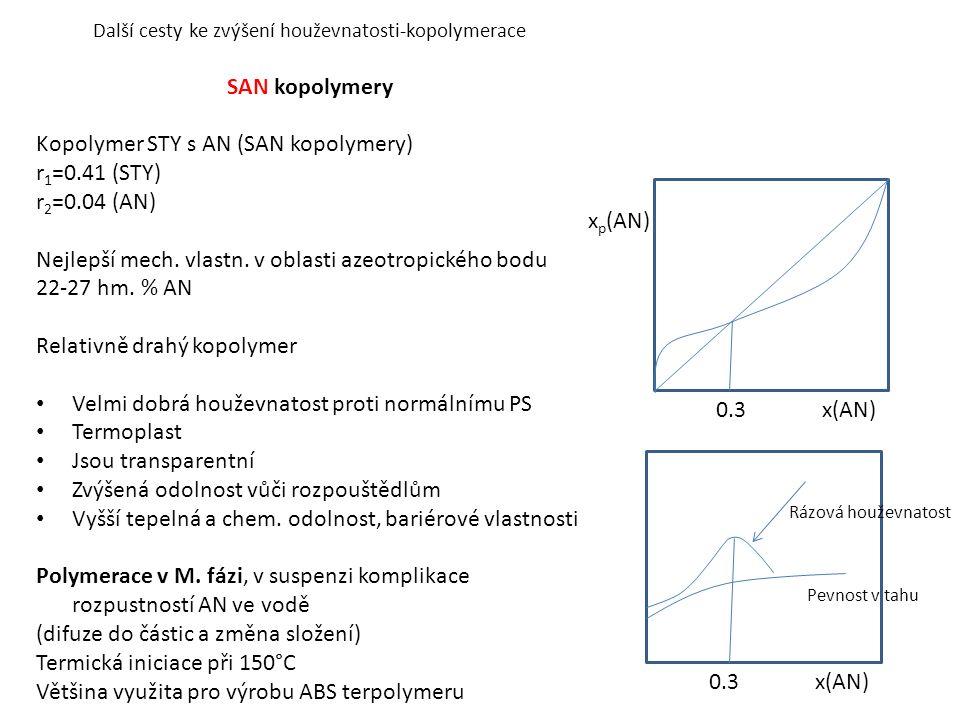 Další cesty ke zvýšení houževnatosti-kopolymerace SAN kopolymery Kopolymer STY s AN (SAN kopolymery) r 1 =0.41 (STY) r 2 =0.04 (AN) Nejlepší mech.