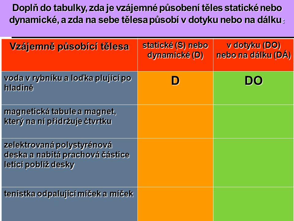 Doplň do tabulky, zda je vzájemné působení těles statické nebo dynamické, a zda na sebe tělesa působí v dotyku nebo na dálku : Vzájemně působící tělesa statické (S) nebo dynamické (D) v dotyku (DO) nebo na dálku (DÁ) voda v rybníku a loďka plující po hladině DDO magnetická tabule a magnet, který na ní přidržuje čtvrtku zelektrovaná polystyrénová deska a nabitá prachová částice letící poblíž desky tenistka odpalující míček a míček