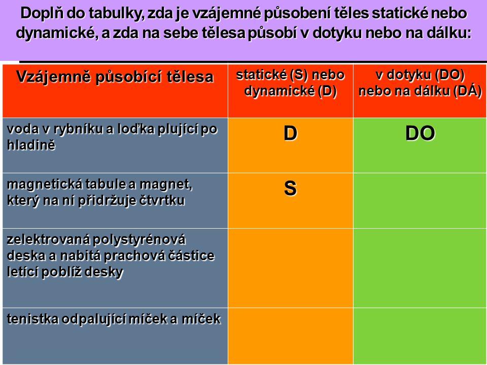 Doplň do tabulky, zda je vzájemné působení těles statické nebo dynamické, a zda na sebe tělesa působí v dotyku nebo na dálku: Vzájemně působící tělesa statické (S) nebo dynamické (D) v dotyku (DO) nebo na dálku (DÁ) voda v rybníku a loďka plující po hladině DDO magnetická tabule a magnet, který na ní přidržuje čtvrtku S zelektrovaná polystyrénová deska a nabitá prachová částice letící poblíž desky tenistka odpalující míček a míček