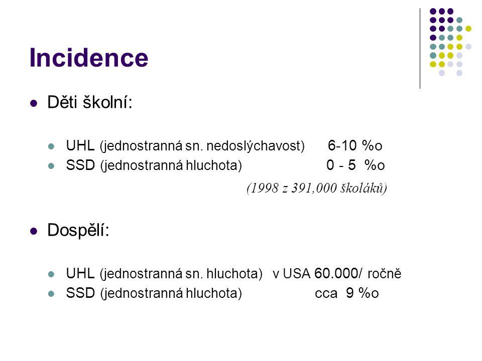 Incidence Děti školní: UHL (jednostranná sn. nedoslýchavost) 6-10 %o SSD (jednostranná hluchota) 0 - 5 %o (1998 z 391,000 školáků) Dospělí: UHL (jedno
