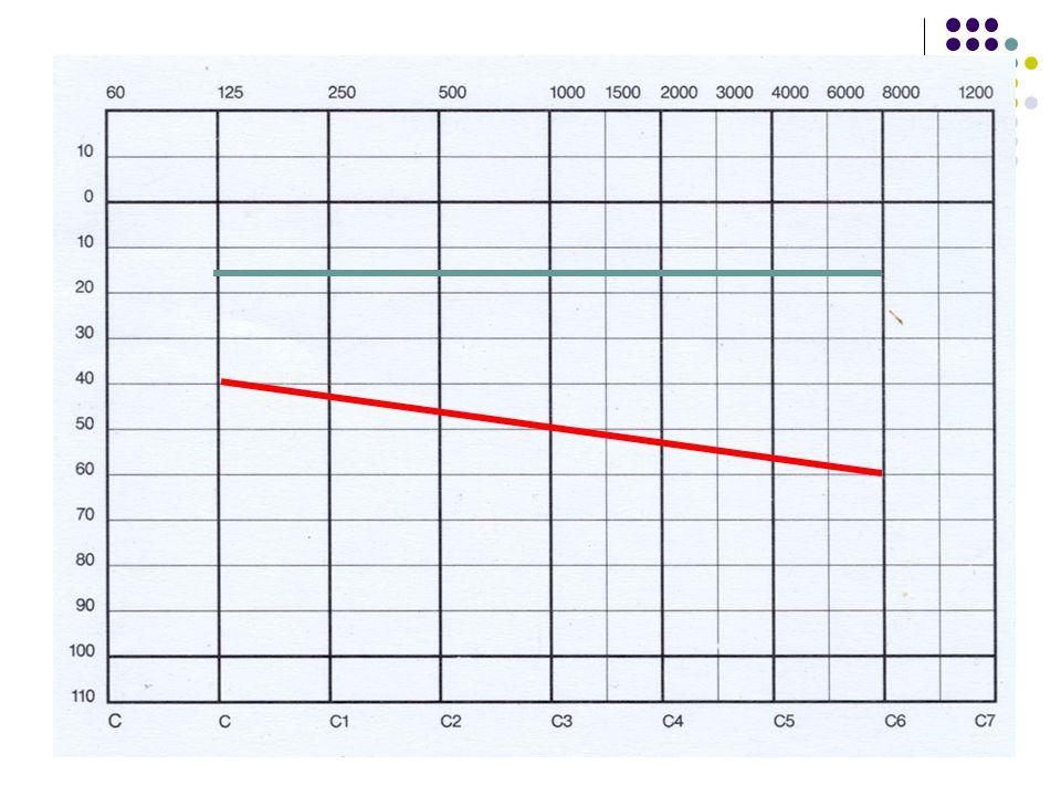 Vyšetření Klasická zkouška sluchová Audiometrické vyšetření Slovní řečová audiometrie % Tympanometrie Otoakustické emise BERA