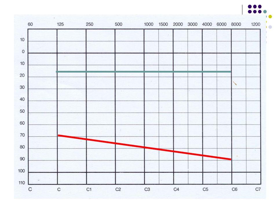 Eliminace akustického stínu hlavy Jeden zdroj zvuku = nikdy nemohou obě uši ležet současně v akustickém stínu hlavy Jedno ucho tak vnímá plnohodnotný, spektrálně neochuzený akustický signál