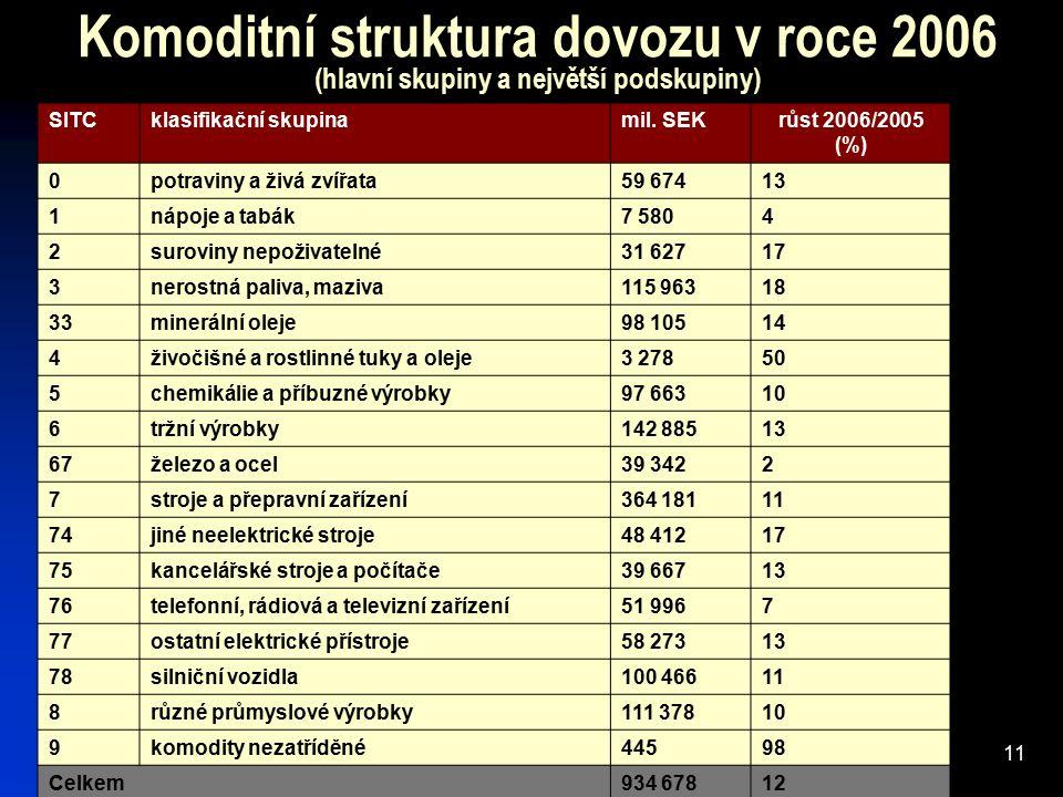 11 Komoditní struktura dovozu v roce 2006 (hlavní skupiny a největší podskupiny) SITCklasifikační skupina mil. SEK růst 2006/2005 (%) 0potraviny a živ