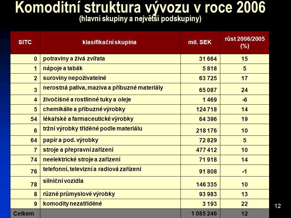 Komoditní struktura vývozu v roce 2006 (hlavní skupiny a největší podskupiny) SITCklasifikační skupina mil. SEK růst 2006/2005 (%) 0 potraviny a živá