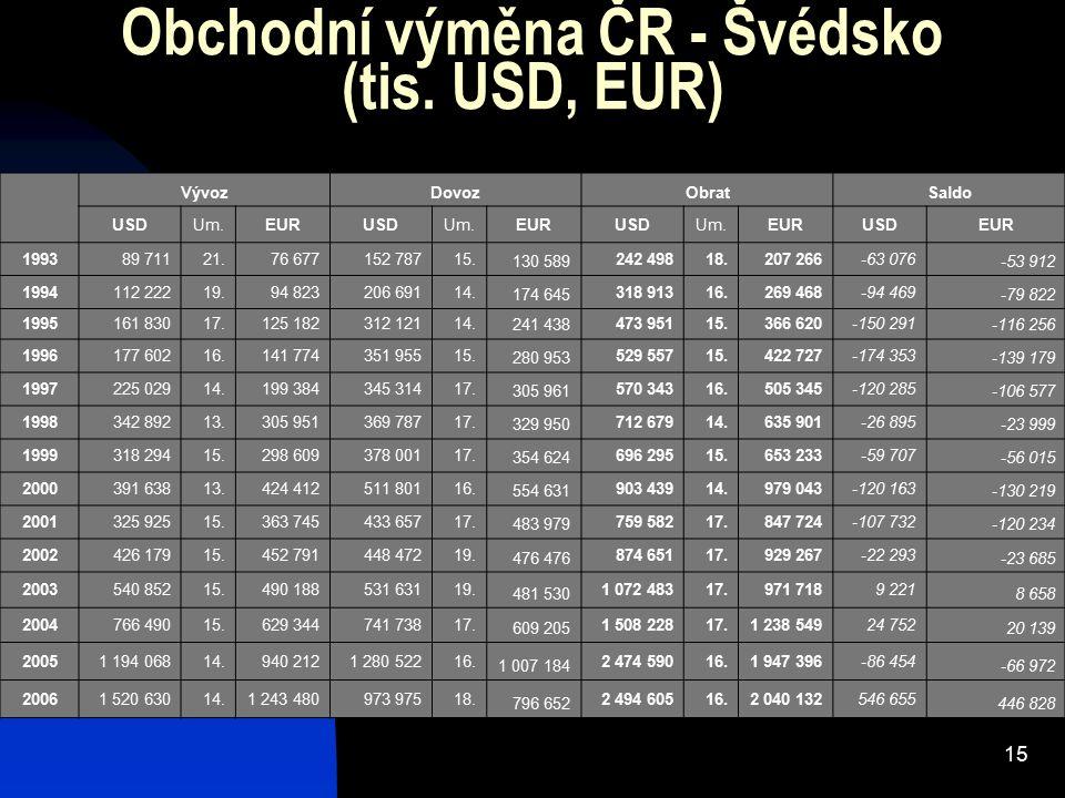 15 Obchodní výměna ČR - Švédsko (tis. USD, EUR) VývozDovozObratSaldo USDUm.EURUSDUm.EURUSDUm.EURUSDEUR 199389 71121.76 677152 78715. 130 589 242 49818