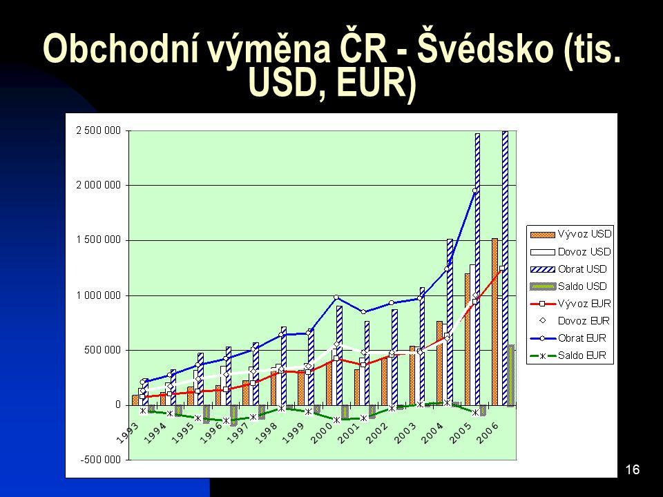 16 Obchodní výměna ČR - Švédsko (tis. USD, EUR)
