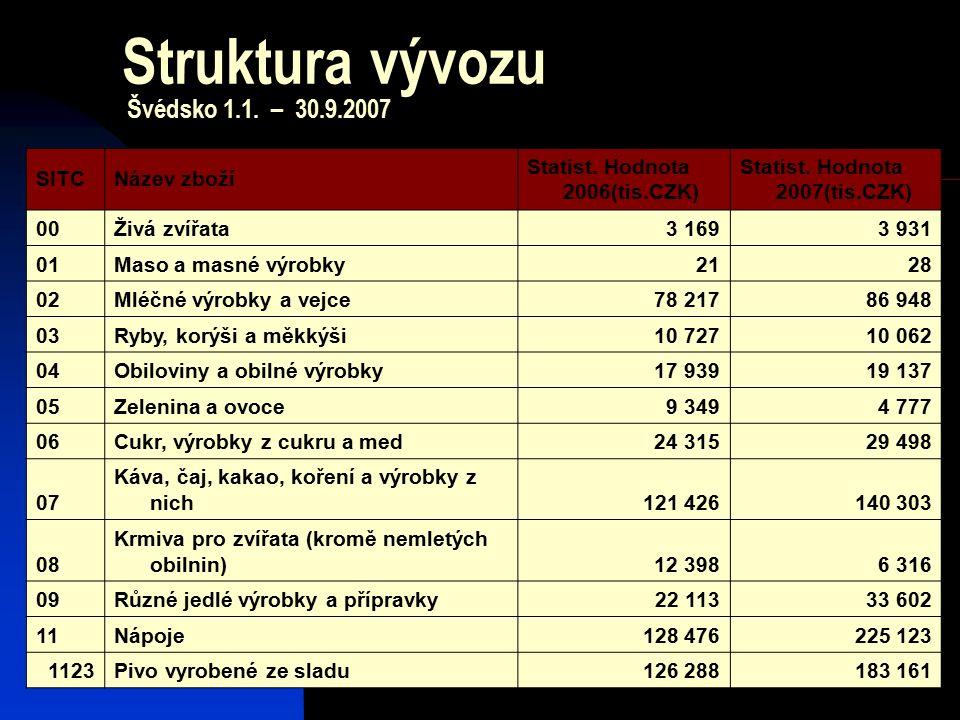 19 Struktura vývozu Švédsko 1.1. – 30.9.2007 SITCNázev zboží Statist. Hodnota 2006(tis.CZK) Statist. Hodnota 2007(tis.CZK) 00Živá zvířata3 1693 931 01