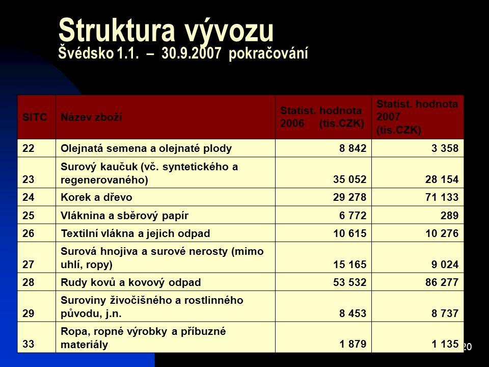 20 Struktura vývozu Švédsko 1.1. – 30.9.2007 pokračování SITCNázev zboží Statist. hodnota 2006 (tis.CZK) Statist. hodnota 2007 (tis.CZK) 22Olejnatá se