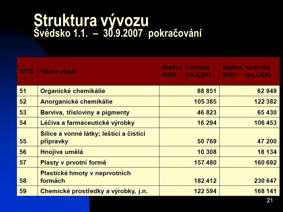 21 Struktura vývozu Švédsko 1.1. – 30.9.2007 pokračování SITCNázev zboží Statist. hodnota 2006 (tis.CZK) Statist. hodnota 2007 (tis.CZK) 51Organické c