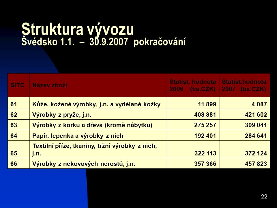 22 Struktura vývozu Švédsko 1.1. – 30.9.2007 pokračování SITCNázev zboží Statist. hodnota 2006 (tis.CZK) Statist.hodnota 2007 (tis.CZK) 61Kůže, kožené