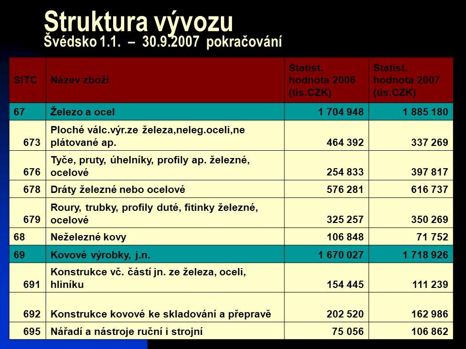 23 Struktura vývozu Švédsko 1.1. – 30.9.2007 pokračování SITCNázev zboží Statist. hodnota 2006 (tis.CZK) Statist. hodnota 2007 (tis.CZK) 67Železo a oc