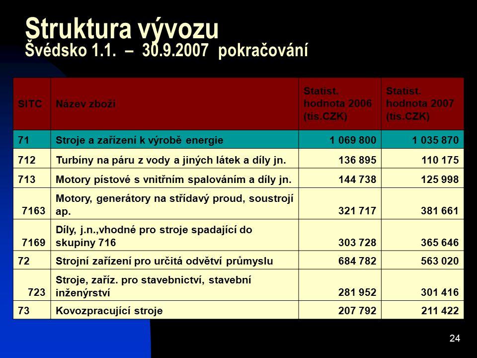 24 Struktura vývozu Švédsko 1.1. – 30.9.2007 pokračování SITCNázev zboží Statist. hodnota 2006 (tis.CZK) Statist. hodnota 2007 (tis.CZK) 71Stroje a za