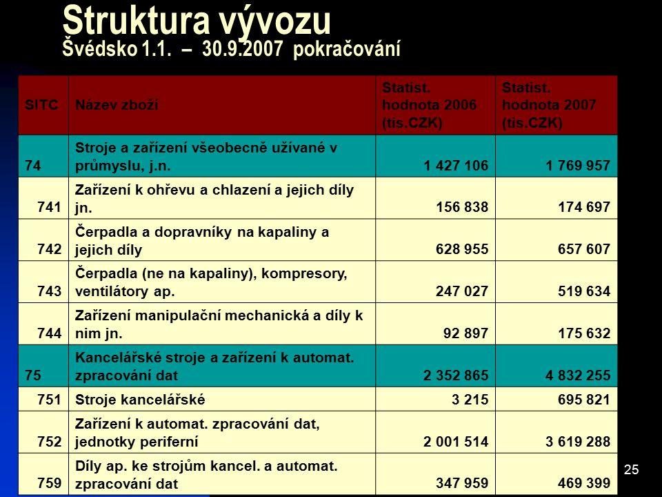 25 Struktura vývozu Švédsko 1.1. – 30.9.2007 pokračování SITCNázev zboží Statist. hodnota 2006 (tis.CZK) Statist. hodnota 2007 (tis.CZK) 74 Stroje a z