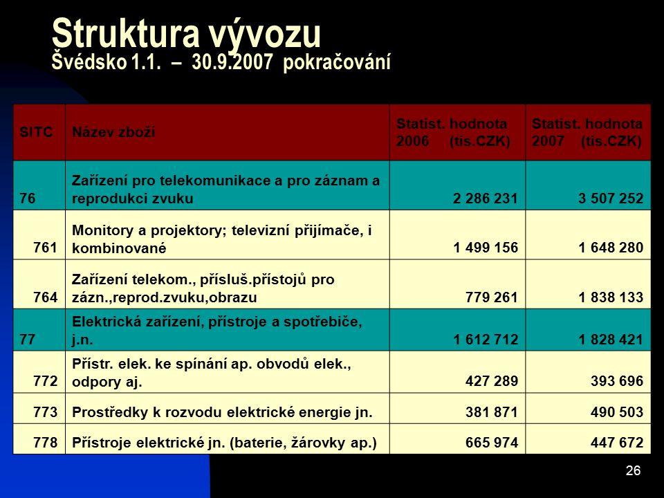 26 Struktura vývozu Švédsko 1.1. – 30.9.2007 pokračování SITCNázev zboží Statist. hodnota 2006 (tis.CZK) Statist. hodnota 2007 (tis.CZK) 76 Zařízení p