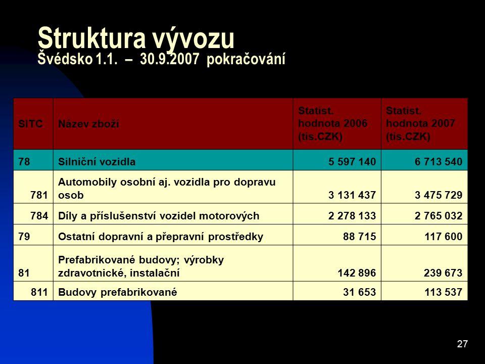 27 Struktura vývozu Švédsko 1.1. – 30.9.2007 pokračování SITCNázev zboží Statist. hodnota 2006 (tis.CZK) Statist. hodnota 2007 (tis.CZK) 78Silniční vo