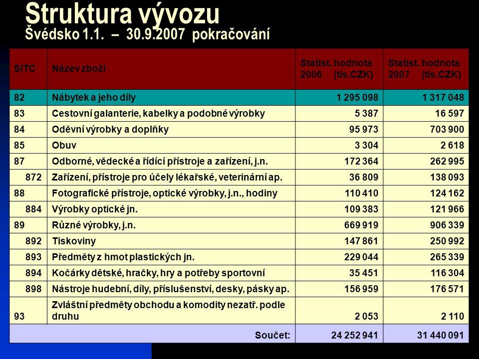 28 Struktura vývozu Švédsko 1.1. – 30.9.2007 pokračování SITCNázev zboží Statist. hodnota 2006 (tis.CZK) Statist. hodnota 2007 (tis.CZK) 82Nábytek a j