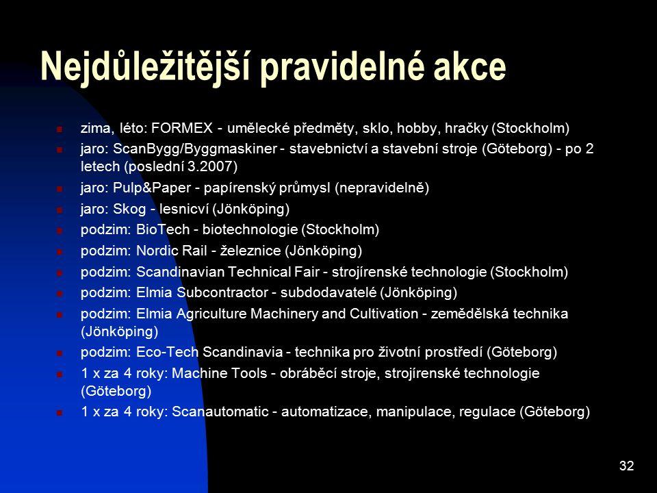 32 Nejdůležitější pravidelné akce zima, léto: FORMEX - umělecké předměty, sklo, hobby, hračky (Stockholm) jaro: ScanBygg/Byggmaskiner - stavebnictví a