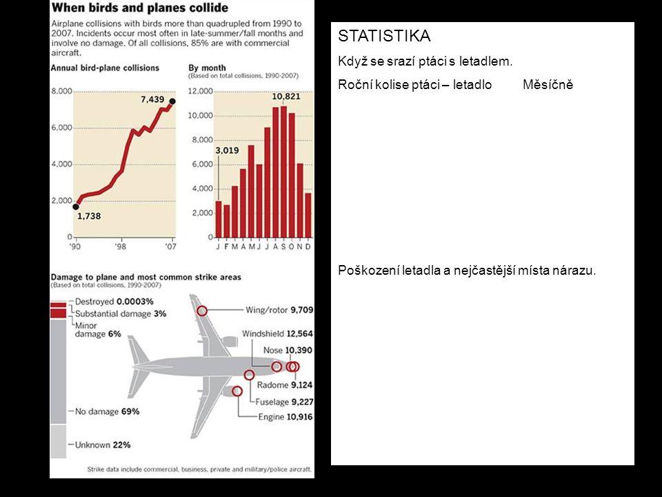 STATISTIKA Když se srazí ptáci s letadlem. Roční kolise ptáci – letadlo Měsíčně Poškození letadla a nejčastější místa nárazu.