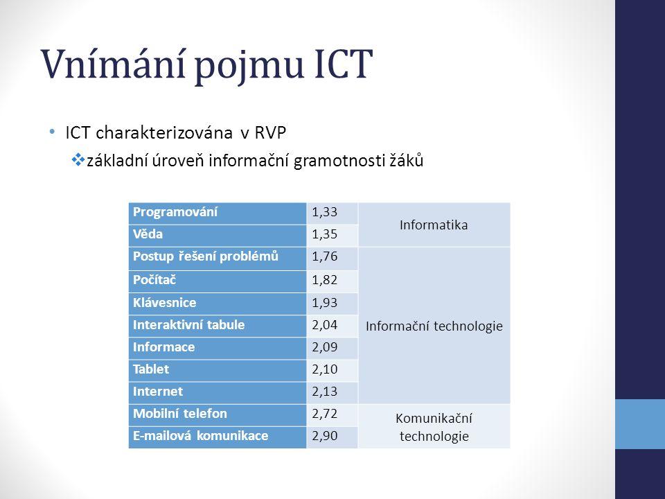 Vnímání pojmu ICT ICT charakterizována v RVP  základní úroveň informační gramotnosti žáků Programování1,33 Informatika Věda1,35 Postup řešení problémů1,76 Informační technologie Počítač1,82 Klávesnice1,93 Interaktivní tabule2,04 Informace2,09 Tablet2,10 Internet2,13 Mobilní telefon2,72 Komunikační technologie E-mailová komunikace2,90