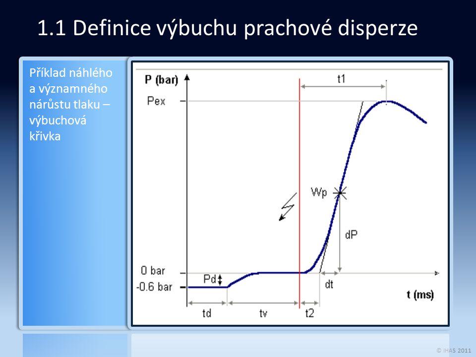 © IHAS 2011 1.1 Definice výbuchu prachové disperze Příklad náhlého a významného nárůstu tlaku – výbuchová křivka