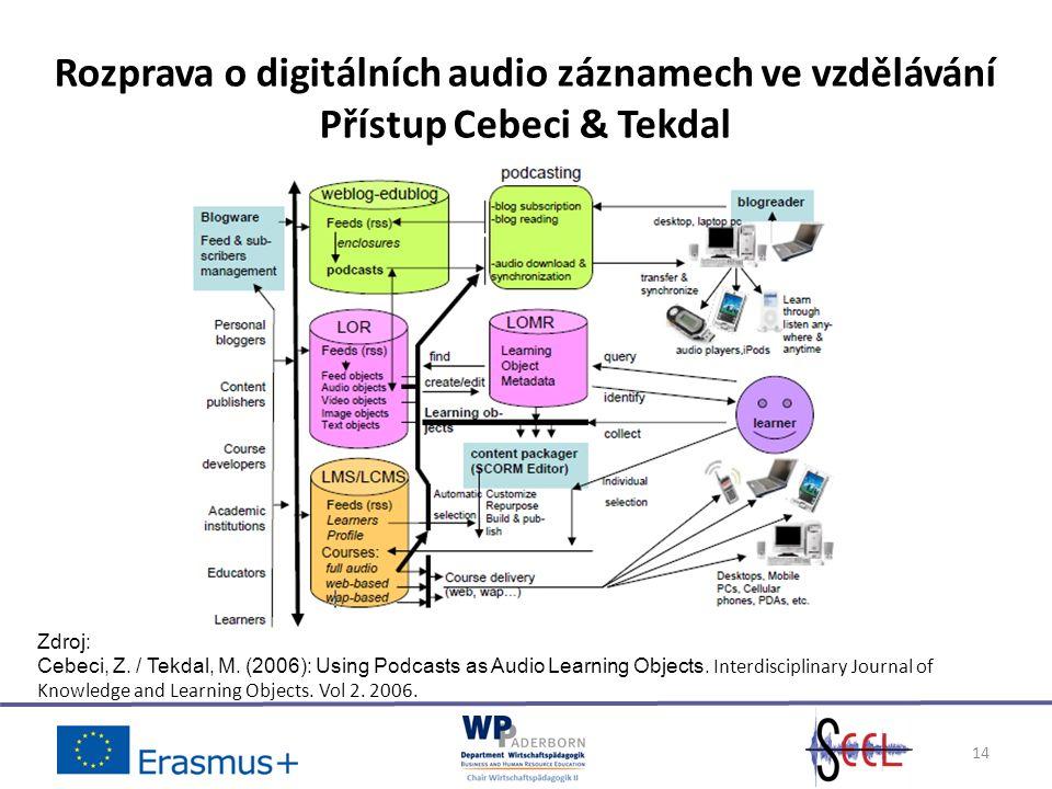 14 Rozprava o digitálních audio záznamech ve vzdělávání Přístup Cebeci & Tekdal Zdroj: Cebeci, Z.