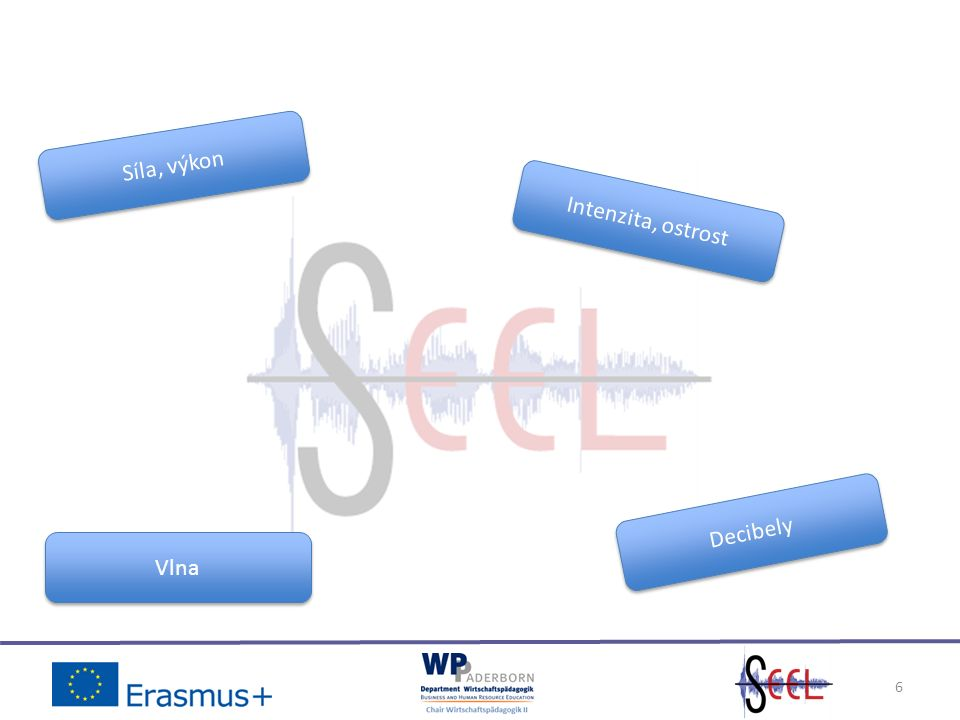7 Ryzí formy zvukového vlnění Zdroj: Hartmann, W.M.