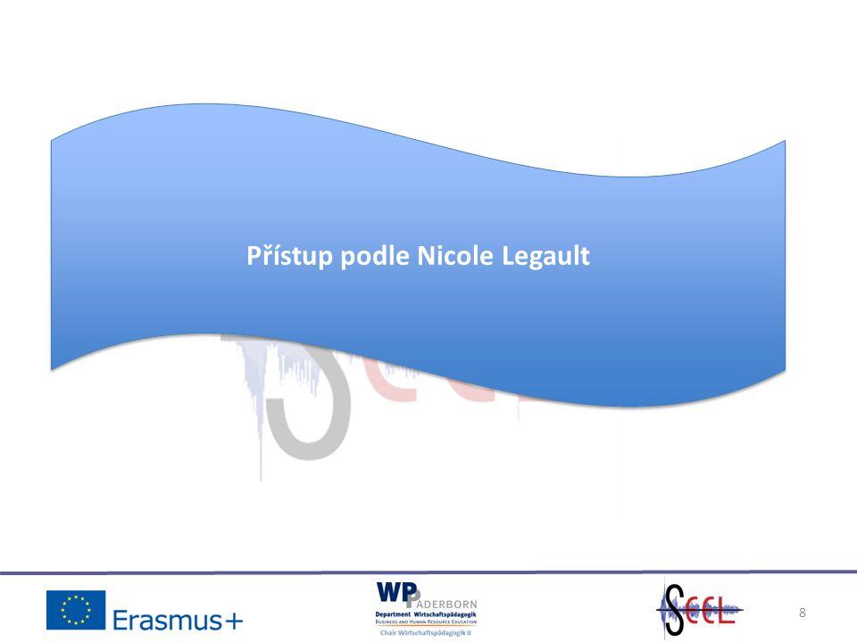 Tři typy audia používané v e-learningu: Vyprávění a jeho čtyři poddruhy – Rozvinutí (promítaný text shrnuje audio) – Parafrázování (audio shrnuje promítaný text) – Doslovnost (čtení konkrétních promítaných slov) – Popisnost (audio popisuje zobrazení promítaného) Hudba Zvukové efekty 9 Obecné přiblížení – část I Zvukové signály podle Nicole Legault See Legault, N.