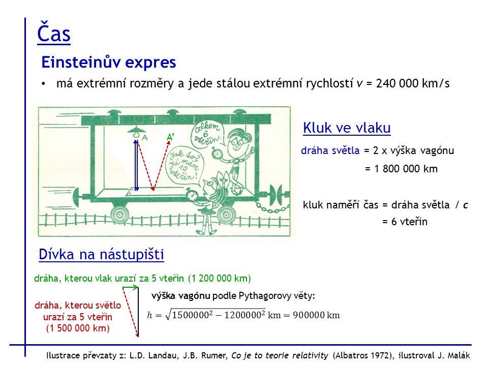 Čas A'A' Dívka na nástupišti dráha, kterou světlo urazí za 5 vteřin (1 500 000 km) dráha, kterou vlak urazí za 5 vteřin (1 200 000 km) výška vagónu podle Pythagorovy věty: Kluk ve vlaku dráha světla = 2 x výška vagónu = 1 800 000 km kluk naměří čas = dráha světla / c = 6 vteřin Einsteinův expres má extrémní rozměry a jede stálou extrémní rychlostí v = 240 000 km/s Ilustrace převzaty z: L.D.