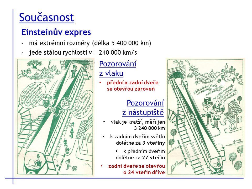 Současnost Einsteinův expres -má extrémní rozměry (délka 5 400 000 km) -jede stálou rychlostí v = 240 000 km/s Pozorování z vlaku přední a zadní dveře se otevřou zároveň Pozorování z nástupiště vlak je kratší, měří jen 3 240 000 km k zadním dveřím světlo dolétne za 3 vteřiny k předním dveřím dolétne za 27 vteřin zadní dveře se otevřou o 24 vteřin dříve