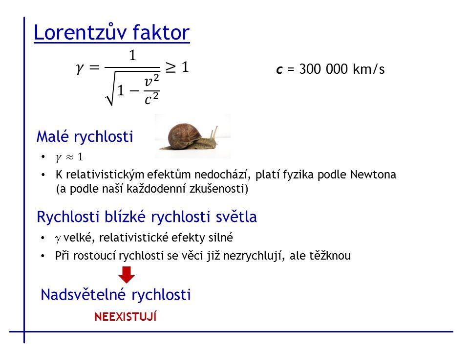 Lorentzův faktor c = 300 000 km/s Malé rychlosti Rychlosti blízké rychlosti světla  velké, relativistické efekty silné Při rostoucí rychlosti se věci již nezrychlují, ale těžknou Nadsvětelné rychlosti NEEXISTUJÍ