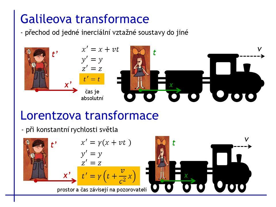 Galileova transformace - přechod od jedné inerciální vztažné soustavy do jiné x x'x' t' t v čas je absolutní Lorentzova transformace x x'x' t' t v - při konstantní rychlosti světla prostor a čas závisejí na pozorovateli