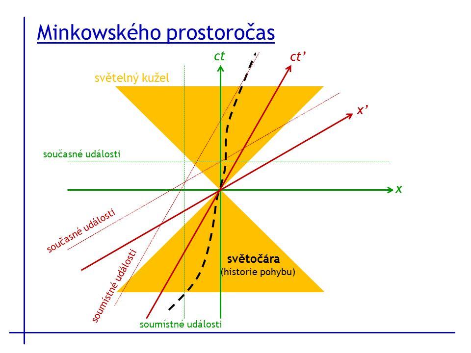 Minkowského prostoročas ct x světelný kužel současné události soumístné události ct' x' současné události soumístné události světočára (historie pohybu)