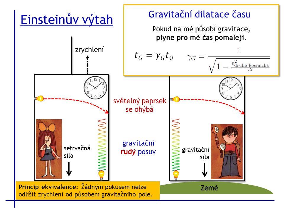 Einsteinův výtah F F gravitační síla F F setrvačná síla zrychlení Země světelný paprsek se ohýbá gravitační rudý posuv Gravitační dilatace času Pokud na mě působí gravitace, plyne pro mě čas pomaleji.