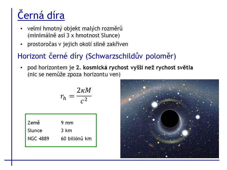 Černá díra velmi hmotný objekt malých rozměrů (minimálně asi 3 x hmotnost Slunce) prostoročas v jejich okolí silně zakřiven Horizont černé díry (Schwarzschildův poloměr) pod horizontem je 2.