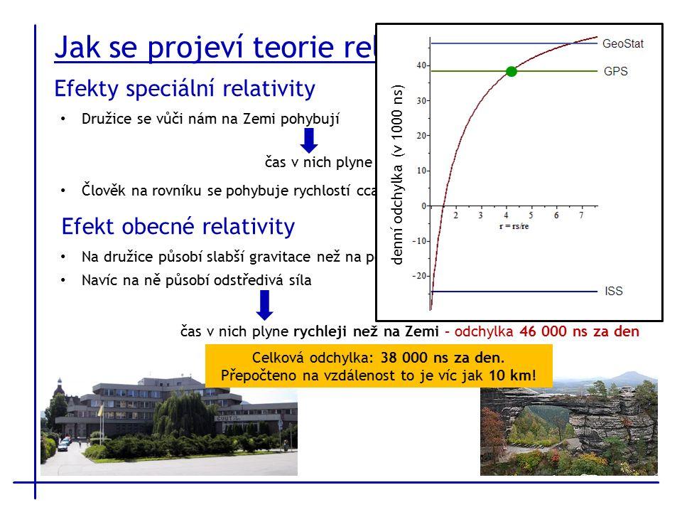 Efekty speciální relativity Efekt obecné relativity Družice se vůči nám na Zemi pohybují Člověk na rovníku se pohybuje rychlostí cca 460 m/s – odchylka 200 ns za den Na družice působí slabší gravitace než na pozorovatele na Zemi Navíc na ně působí odstředivá síla Jak se projeví teorie relativity.