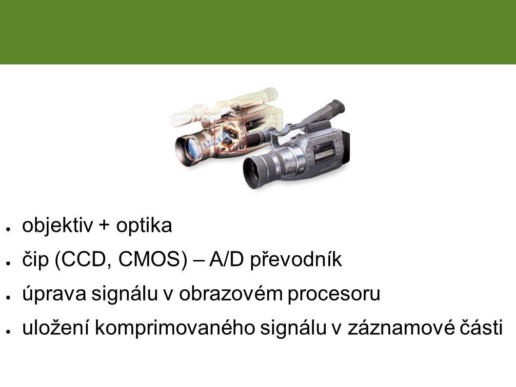 ● objektiv + optika ● čip (CCD, CMOS) – A/D převodník ● úprava signálu v obrazovém procesoru ● uložení komprimovaného signálu v záznamové části Digitální kamery