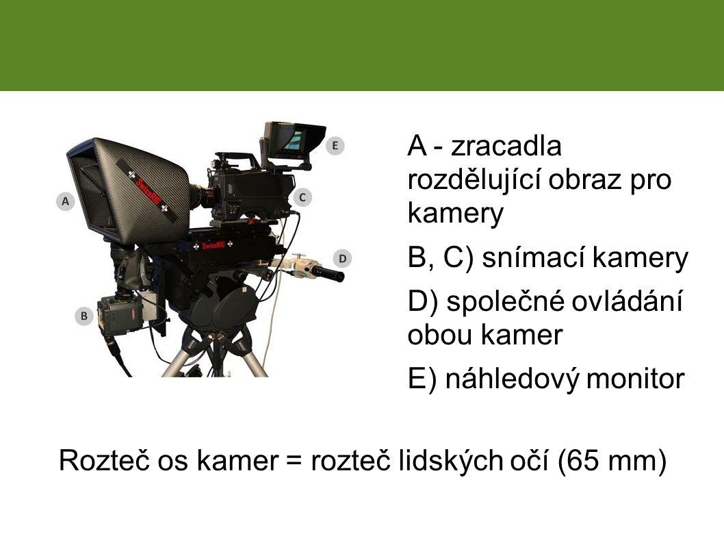 3D kamera A - zracadla rozdělující obraz pro kamery B, C) snímací kamery D) společné ovládání obou kamer E) náhledový monitor Rozteč os kamer = rozteč lidských očí (65 mm)
