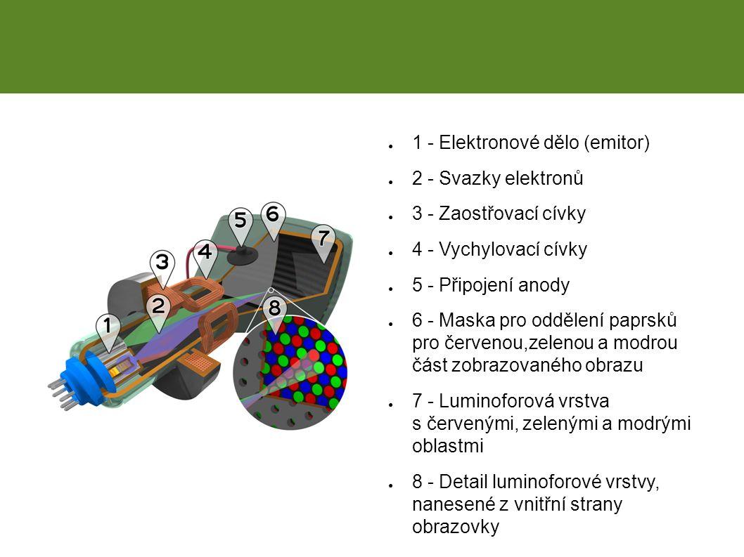 CRT ● 1 - Elektronové dělo (emitor) ● 2 - Svazky elektronů ● 3 - Zaostřovací cívky ● 4 - Vychylovací cívky ● 5 - Připojení anody ● 6 - Maska pro oddělení paprsků pro červenou,zelenou a modrou část zobrazovaného obrazu ● 7 - Luminoforová vrstva s červenými, zelenými a modrými oblastmi ● 8 - Detail luminoforové vrstvy, nanesené z vnitřní strany obrazovky
