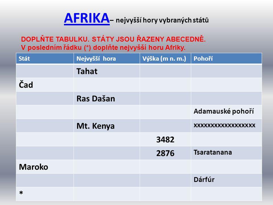 AFRIKA AFRIKA – nejvyšší hory vybraných států StátNejvyšší horaVýška (m n. m.)Pohoří Tahat Čad Ras Dašan Adamauské pohoří Mt. Kenya xxxxxxxxxxxxxxxxxx