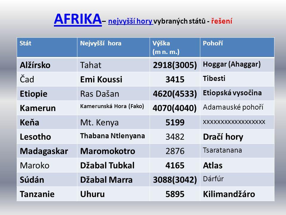 AFRIKA AFRIKA – nejvyšší hory vybraných států - řešenínejvyšší hory StátNejvyšší horaVýška (m n. m.) Pohoří AlžírskoTahat2918(3005) Hoggar (Ahaggar) Č