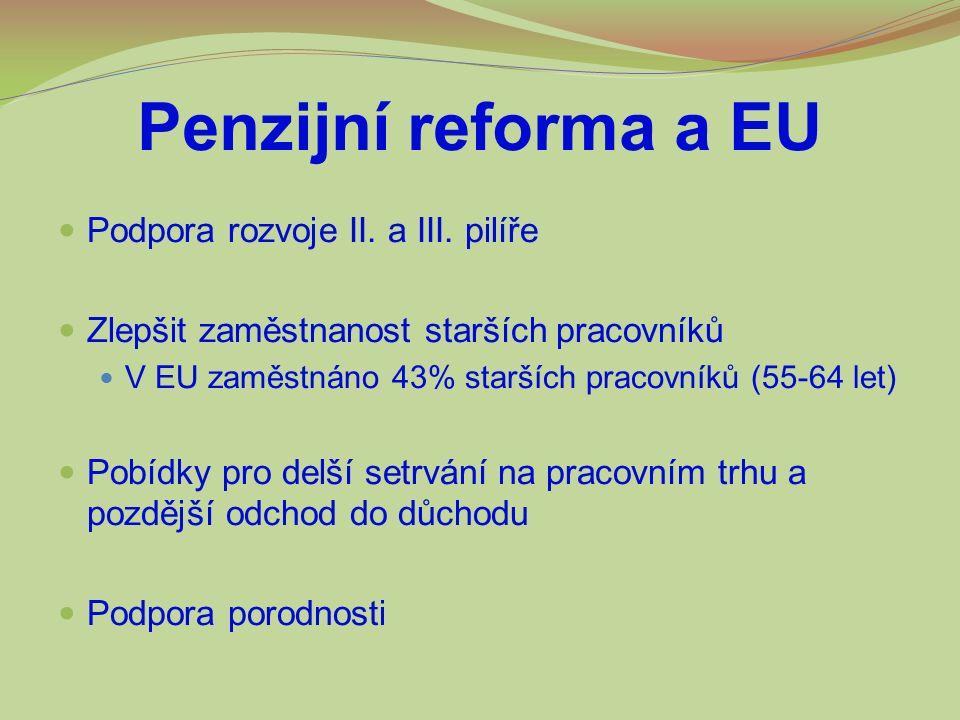Penzijní reforma a EU Podpora rozvoje II. a III. pilíře Zlepšit zaměstnanost starších pracovníků V EU zaměstnáno 43% starších pracovníků (55-64 let) P