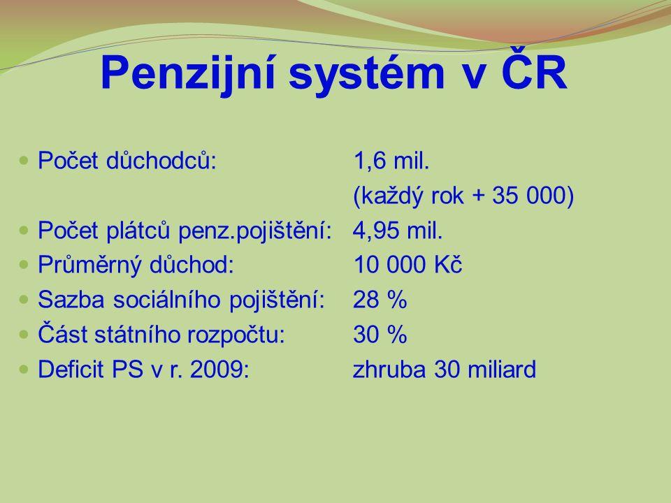 Penzijní systém v ČR Počet důchodců: 1,6 mil. (každý rok + 35 000) Počet plátců penz.pojištění:4,95 mil. Průměrný důchod: 10 000 Kč Sazba sociálního p