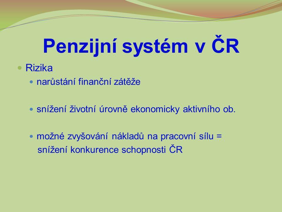 Penzijní systém v ČR Rizika narůstání finanční zátěže snížení životní úrovně ekonomicky aktivního ob. možné zvyšování nákladů na pracovní sílu = sníže
