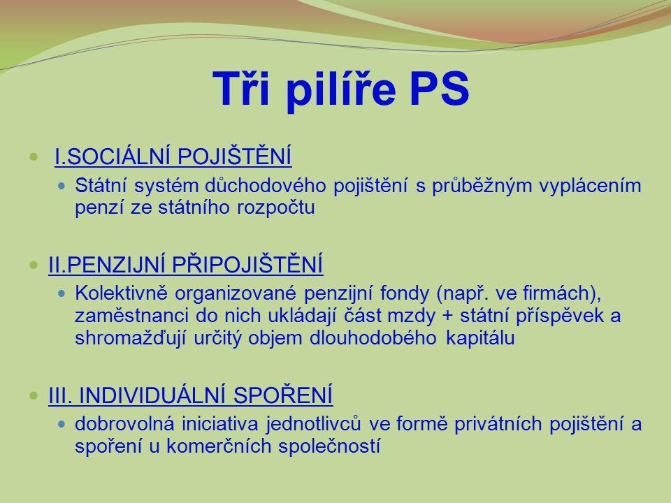 Tři pilíře PS I.SOCIÁLNÍ POJIŠTĚNÍ Státní systém důchodového pojištění s průběžným vyplácením penzí ze státního rozpočtu II.PENZIJNÍ PŘIPOJIŠTĚNÍ Kolektivně organizované penzijní fondy (např.