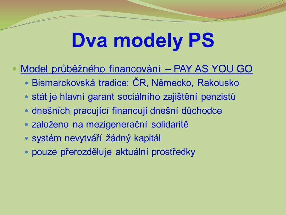 Dva modely PS Model průběžného financování – PAY AS YOU GO Bismarckovská tradice: ČR, Německo, Rakousko stát je hlavní garant sociálního zajištění penzistů dnešních pracující financují dnešní důchodce založeno na mezigenerační solidaritě systém nevytváří žádný kapitál pouze přerozděluje aktuální prostředky