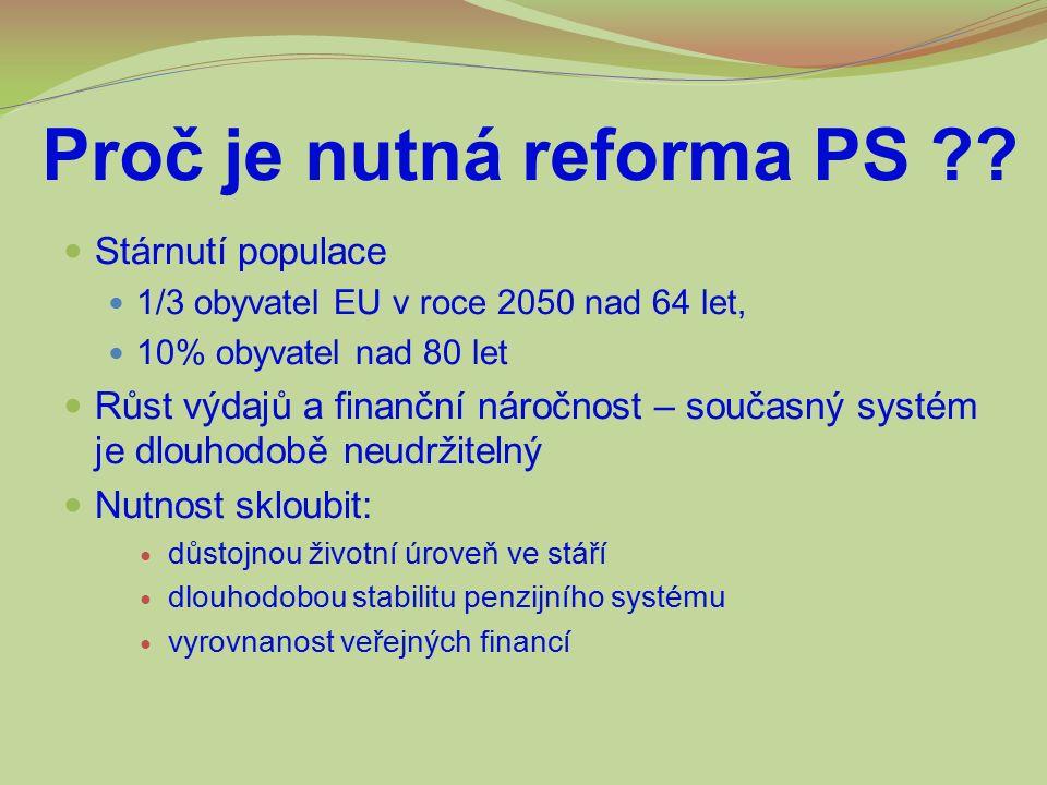 Proč je nutná reforma PS ?? Stárnutí populace 1/3 obyvatel EU v roce 2050 nad 64 let, 10% obyvatel nad 80 let Růst výdajů a finanční náročnost – souča