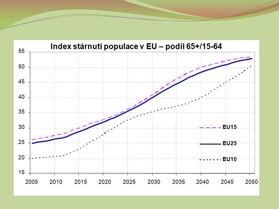 Index stárnutí populace v EU – podíl 65+/15-64 15 20 25 30 35 40 45 50 55 2005201020152020202520302035204020452050 EU15 EU25 EU10