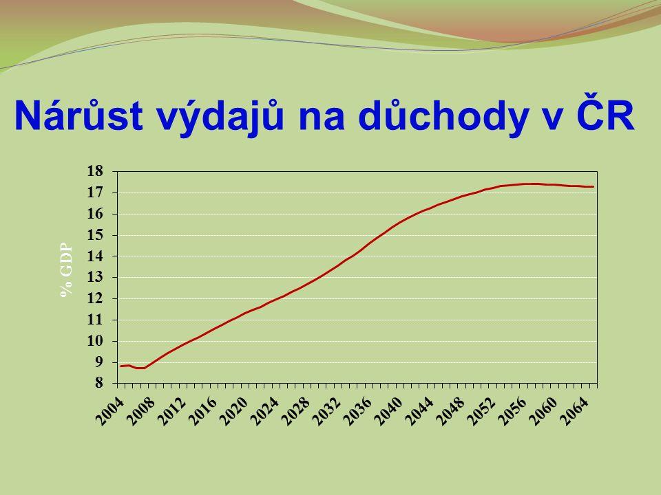 Nárůst výdajů na důchody v ČR