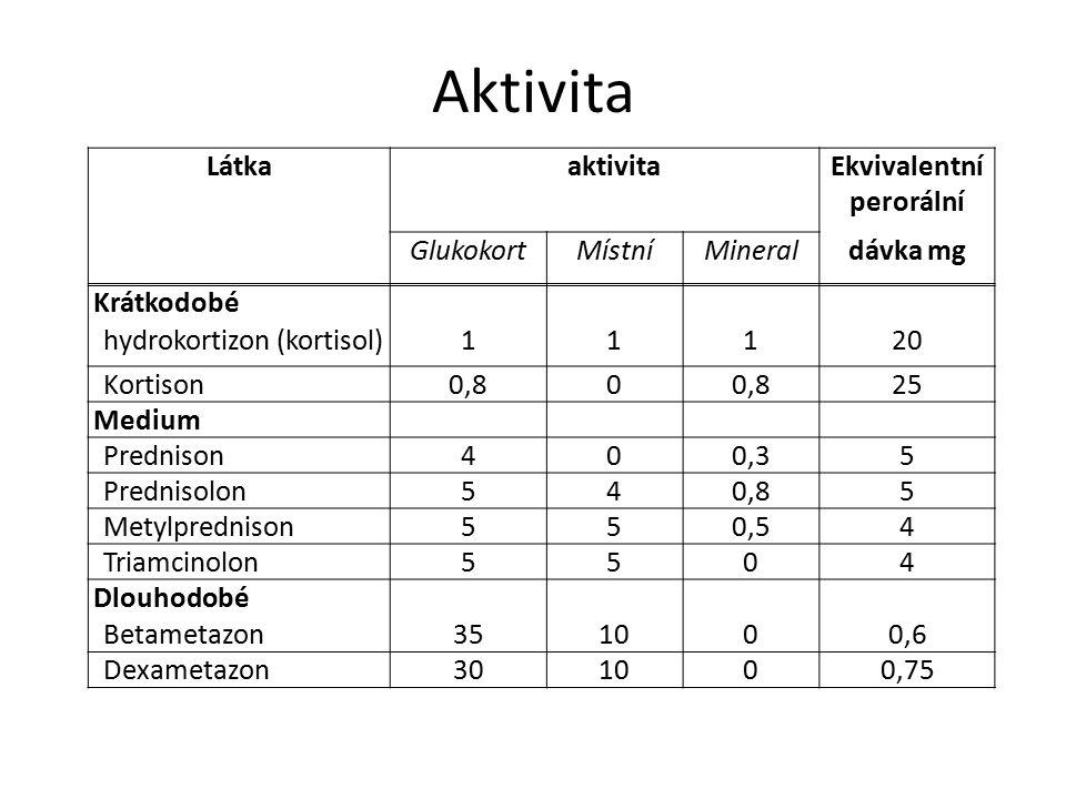 Aktivita LátkaaktivitaEkvivalentní perorální GlukokortMístníMineraldávka mg Krátkodobé hydrokortizon (kortisol)11120 Kortison0,80 25 Medium Prednison400,35 Prednisolon540,85 Metylprednison550,54 Triamcinolon5504 Dlouhodobé Betametazon351000,6 Dexametazon301000,75